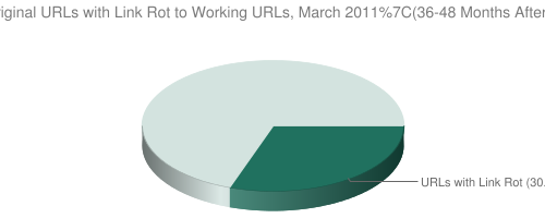 Link Rot, March 2011